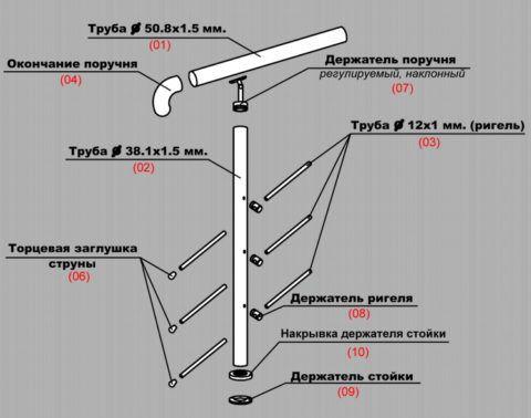Примерная схема установки фурнитуры для ограждения из нержавейки