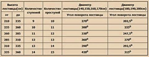 Таблица для ориентировочного выбора параметров винтовой лестницы