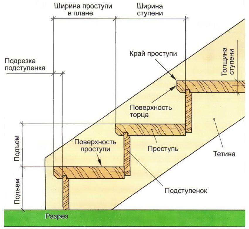 Данное схематическое изображение достаточно просто показывает строение лестничного марша