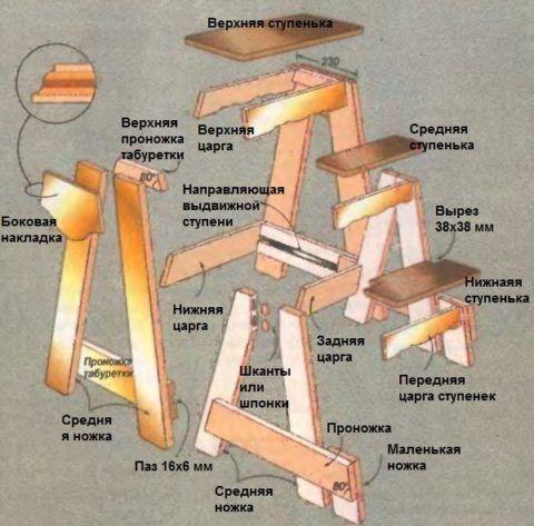 Элементы деревянной модели