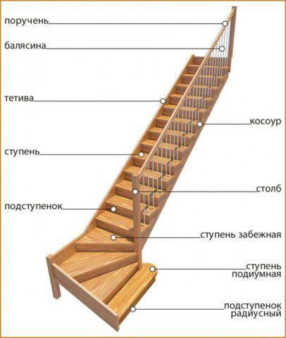 Комплектация лестницы с забежными ступеньками
