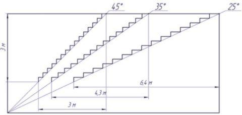 Оптимальный угол наклона марша составляет от 25 до 45 градусов