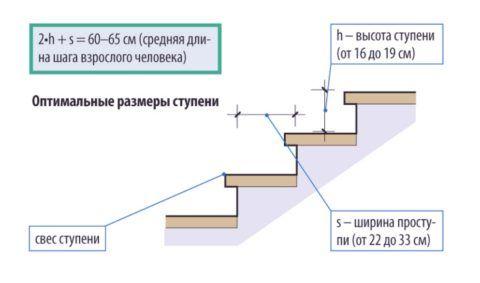 Основные параметры безопасной лестницы