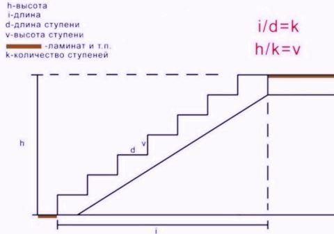 Основные параметры, которые необходимо вычислить