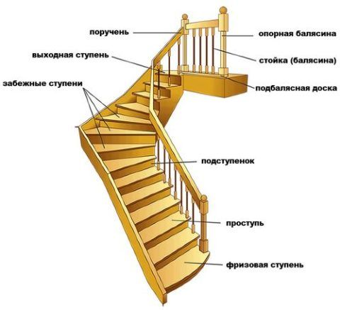 Основные составляющие деревянной лестницы