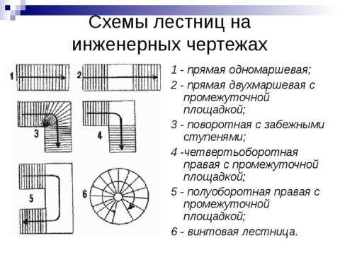 Разные типы лестниц на чертеже