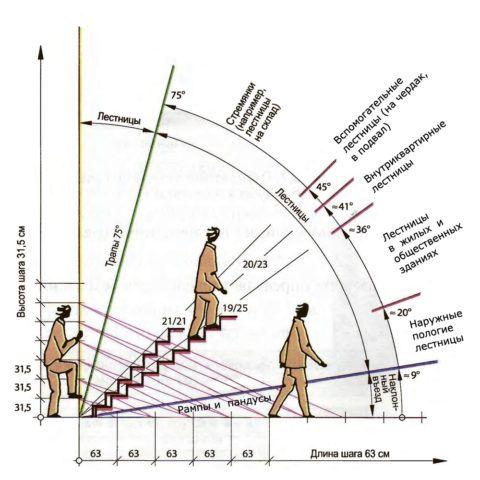 Рекомендованные угла подъема для лестниц разного назначения