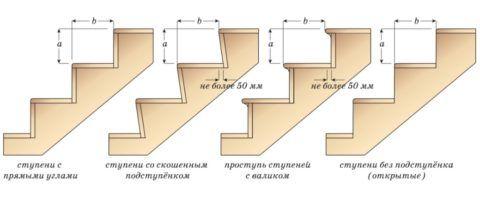 Способы соединений ступенек маршевой лестницы.