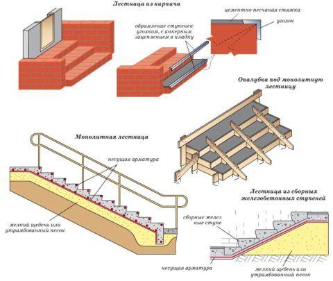 Вариантов решений множество, но бетонные – самые практичные