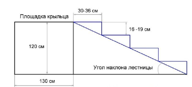 Схема крыльца для подбора основных параметров