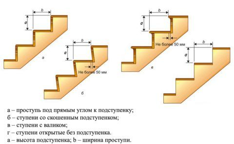 Форма и размеры ступеней