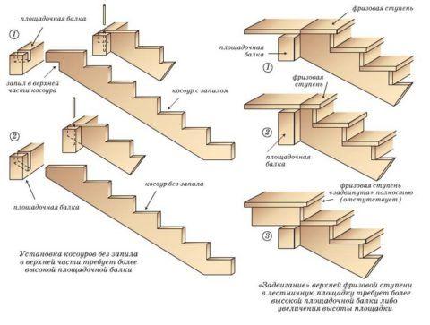 Как правильно сделать в доме лестницу: варианты крепления к верхней балке с запилом и без запила косоура
