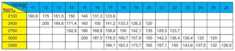 Количество рекомендуемых ступеней, таблица