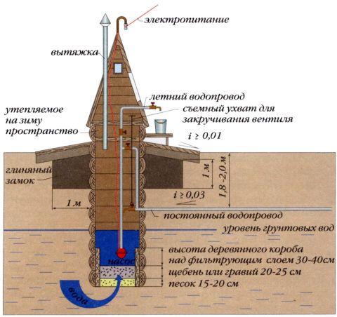 Колодец для питьевой воды, несмотря на всю основательность конструкции так же нуждается в периодическом обслуживании и ремонте
