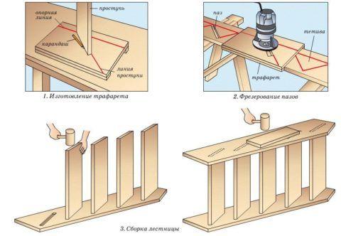 Лестница своими руками из дерева – пошаговая инструкция