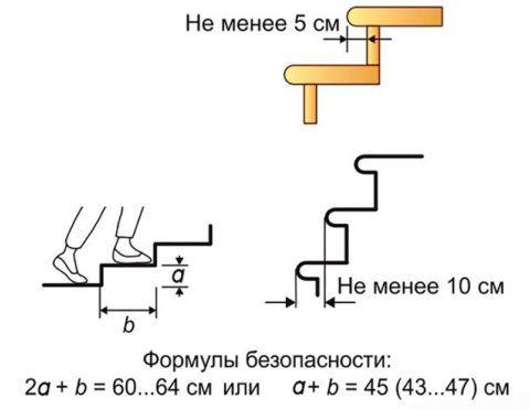 Метод расчета ступеней