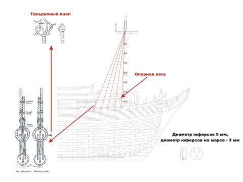 Названия такелажа парусного судна очень специфичны и непонятны для сухопутного обывателя