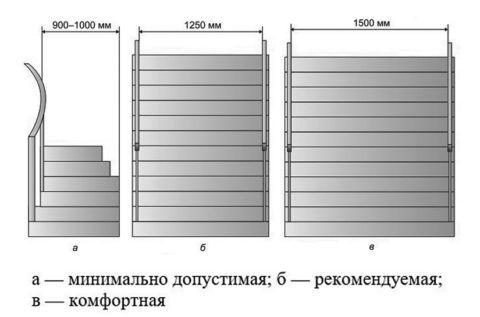 Оптимальные габариты сооружения