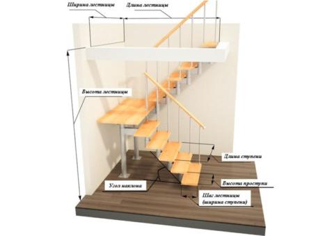 Основные параметры для проектирования лестницы