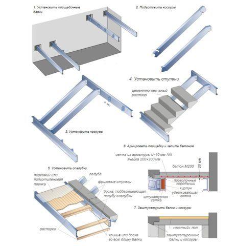Последовательность сборки наборной лестницы из железобетона