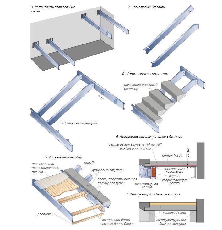 Лестницы железобетонных ступеней жби 6 метров