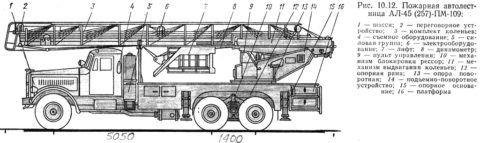 Принципиальная схема устройства пожарной лестницы сохраняется на протяжении десятилетий