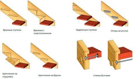 Разновидности способов установки ступеней между тетив