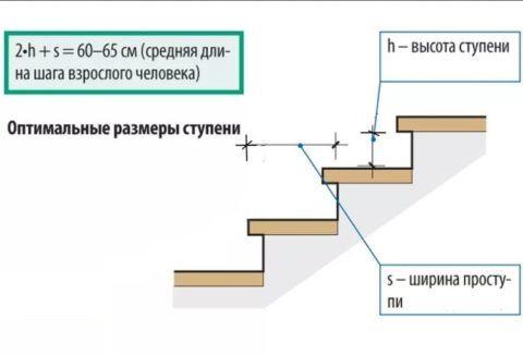 Схема для подсчета размеров ступеньки