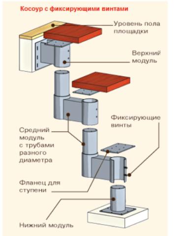 Схема сборки модулей