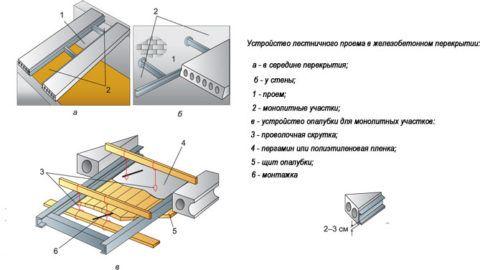 Схема устройства проема