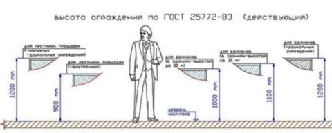 Схема выбора высоты перил