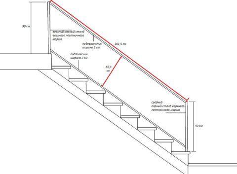Структура ограждения и его размеры