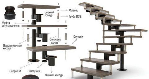 Устройство модульной лестницы