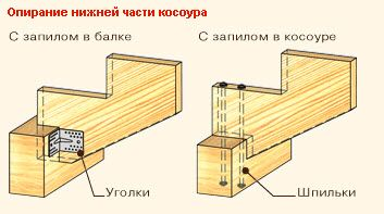 Узел соединения косоура с опорной балкой: варианты усиления