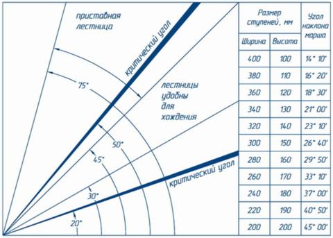 Зависимость размеров ступенек от угла наклона лестницы
