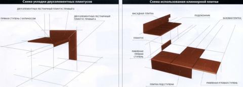 Как облицевать лестницу плиткой – схемы расположения элементов