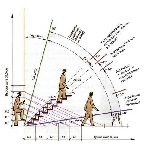 Изменение угла наклона в зависимости от назначения лестницы