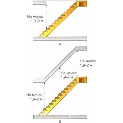 Размер проема по вертикали должен быть таким, чтобы при подъеме не приходилось наклонять голову