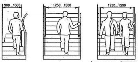 Рекомендуемая ширина марша для лестниц разного назначения