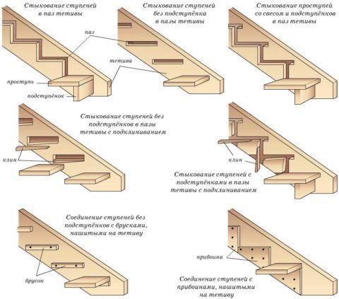 Схема сборки деревянной лестницы на тетивах – различные варианты