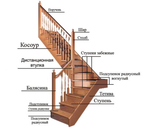 Все конструктивные элементы деревянных лестниц