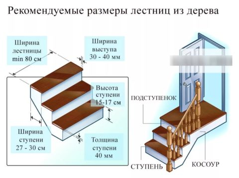 Как правильно собрать лестницу на второй этаж: параметры ступеней