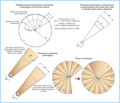 Как сделать лестницу на 2 этаж самому: параметры ступеней для винтовых лестниц
