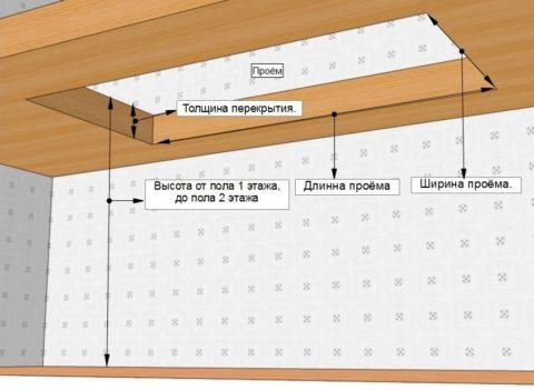 Параметры, необходимые для расчета лестницы