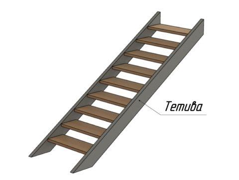 Рисунок простой лестницы на тетивах