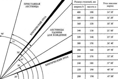 Таблица углов наклона и параметров ступеней