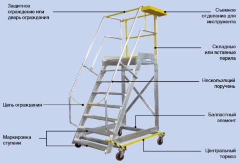 Передвижные лестницы и площадки: основные элементы безопасности
