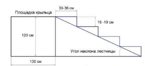 Первоначальная схема крыльца для расчета всех конечных габаритов