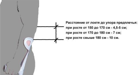 Правильная установка локтевого костыля