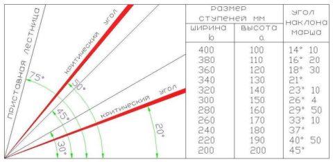 Сводная таблица размеров ступеней и угла наклона лестницы